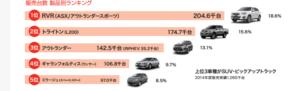 三菱自動車世界販売台数ランキング